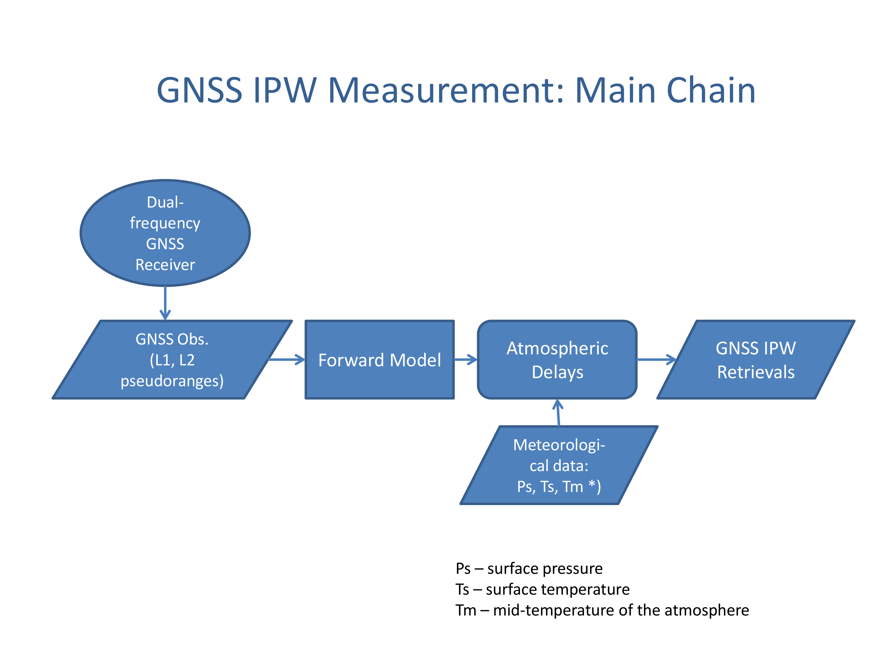 GNSS traceability diagram | Gap Analysis for Integrated Atmospheric ...